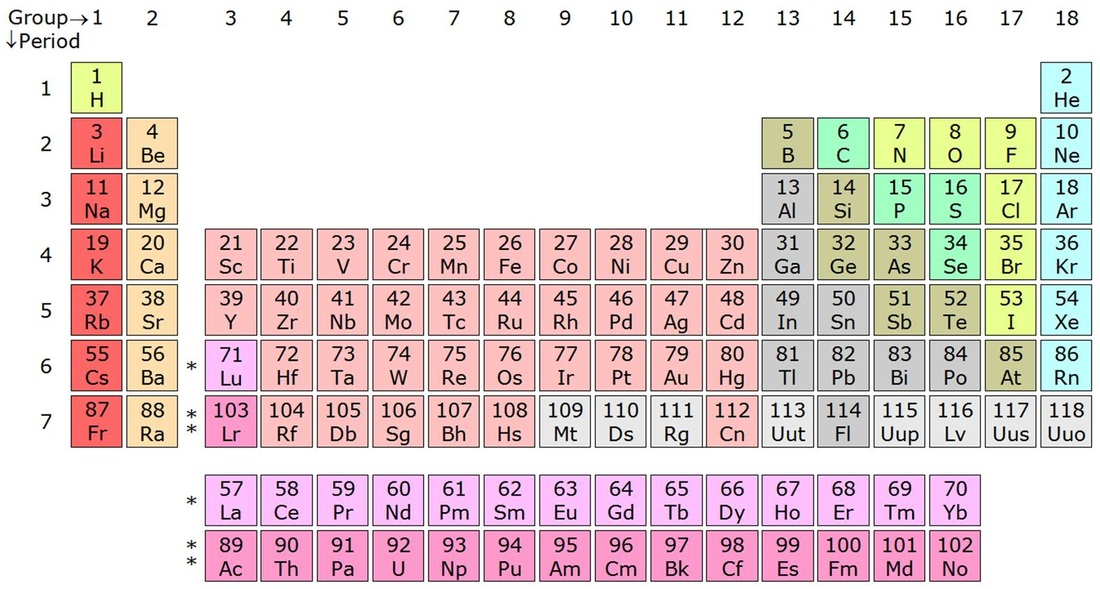 Periodic Table periodic table of elements game 1-36 : Unit 8 - 8th Grade Physical Science
